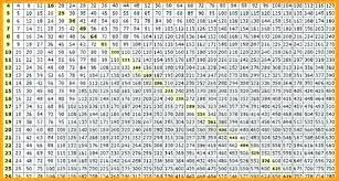 Multiplication Chart 1 100 Printable 100 Table Chart Csdmultimediaservice Com