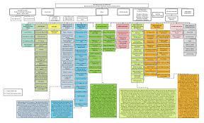 Nyc Organizational Chart Citywide Organization Chart