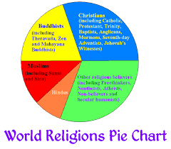 24 Skillful World Religions Pie Chart
