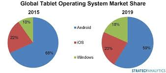 Microsoft Windows Tablets Will Grab Market Share From