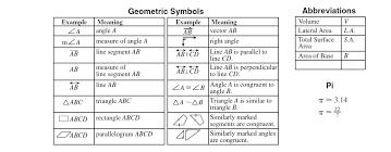 Math Formula Chart For Geometry Math Formula For Geometry Akasharyans Com
