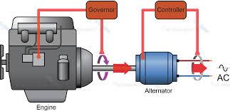 power plant generators. Unique Plant Synchronous Generator Power Plant On Power Plant Generators