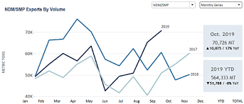 U S Dairy Exports Of Ndm Smp Cheese And Lactose Gain In