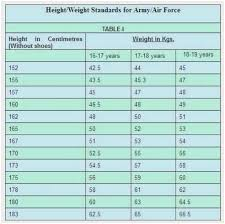 Height And Weight Chart Usmc Body Weight Height Online Charts Collection