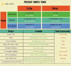 Present Simple Tense Useful Rules Examples English