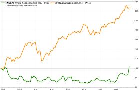 Amazon Stock Chart 10 Years Amazon Stock Chart Today Tsla Stock Tesla Stock Price