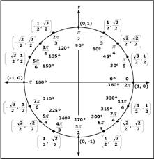 Angl Es Trigonometric Circle Used To Convert The Angles From Quadrants 2 3
