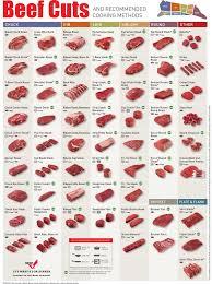 Beef Cuts Chart Business Insider