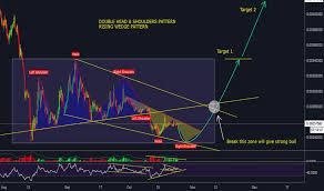 Neobtc Charts And Quotes Tradingview India