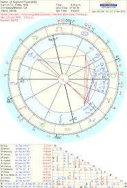 Freud Birth Chart Sigmund Freud Beyond The Stars Astrology And Tarot