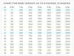 Weight Conversion Chart Kilograms To Pounds Stone – Horneburg.info