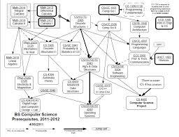 Utd Computer Science Degree Plan Flow Chart Degree Plan Calamitous College E Portfolio