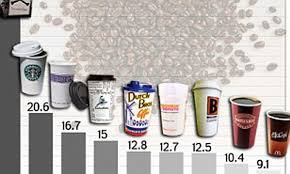 How Much Caffeine Is In Your Morning Coffee List Of Top