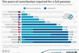 Pension Credit Entitlement Chart This Chart Shows How Hard Irish People Work For Their Pensions