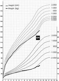 Growth Charts Of Our Patient Growth Hormone Treatment Was