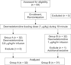 Dexmedetomidine Dose Chart Optimal Dose Of Dexmedetomidine For Sedation During Epidural