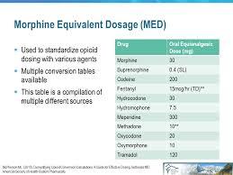 Buprenorphine Conversion Chart View Html