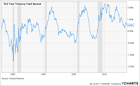 2 Year Treasury Yield Chart Why A Flattening Yield Curve Is A Good Sign For Equities And