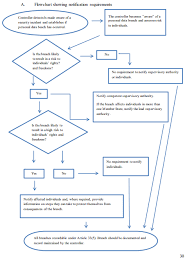 A Flowchart Showing Notification Requirements Chapter Vii