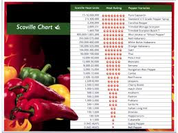 Chilli Hotness Chart Scoville Scale