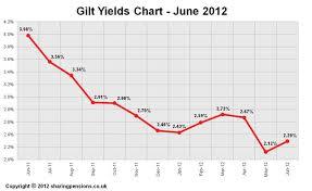 Long Gilt Chart 15 Years Gilt Yields Chart June 2012