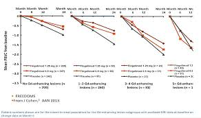 Multiple Sclerosis Chart Scientific Highlights Preceptorship On Mri In Multiple