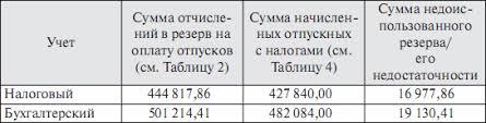 Формирование резервов в налоговом учете курсовая загрузить Различия признание доходов Особенности сомнительный Доходы виде положительной отрицательной курсовой разницы резерв обязательно всех