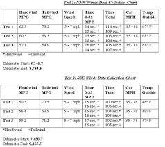 Data Collection Chart Data Collection Chart Ii Cleanmpg
