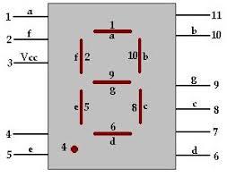 types of seven segment displays and controlling methods 7 segment display pin diagram