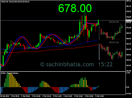Mcx Live Candle Charts Mcx Live Chart Sachin Bhatia Equity Research