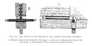 how crossbow works the chinese repeating crossbow
