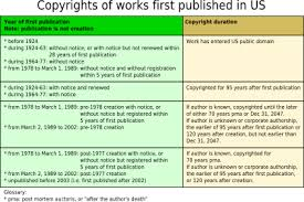 Copyright Duration Chart Wikipedia Wikiproject Conservatism Dyk For Newbies Wikipedia