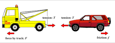mechanics force and motion changing state of moton page 5 types of tow trucks at Tow Truck Diagram
