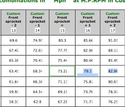 Honda Grom Sprocket Chart Sprocket Ratio For Top Speed Speed Famous Wallpaper