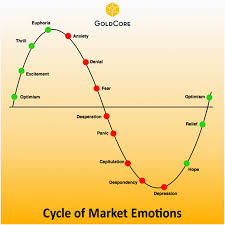 More Trading Psychology The Cycle Of Market Emotions Chart