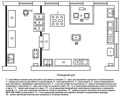 Реферат Организация работы овощного цеха столовой на мест  Приложения