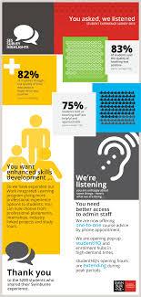 Design Work Experience Melbourne Survey Highlights Student Surveys Swinburne University