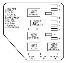 chevrolet bu 2003 fuse box diagram carknowledge chevrolet bu wiring diagram fuse box diagram instrument panel left side