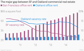 Oakland Is Getting Left Behind In The Silicon Valley Real