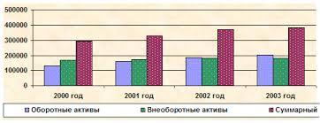Оценка финансовых результатов деятельности предприятия Экономика  Анализ финансовых результатов деятельности предприятия включает q изменения каждого показателя за
