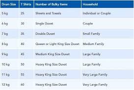 Washing Machine Load Size Chart Washing Machine Load Size Chart Haban Com Co