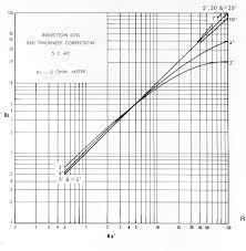 Log Interpretation Charts Wellog Log Interpretation
