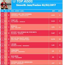 Radiowave Monitor Top Adds Chart 2 2 17 Rob Zinn Music