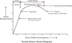 Torque Chart Fastenal Fastener Torque Specs
