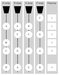 C Major Scale In The First Position Violinwiki