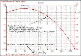 444 Marlin Vs 45 70 Ballistics Chart 45 70 Vs 444 Marlin Trajectory Related Keywords