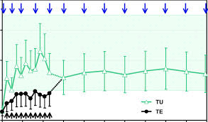 Testosterone Cypionate Half Life Chart Trough Levels Of Testosterone After Repeated Injections Of