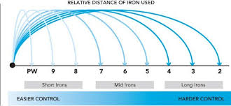 Golf Iron Degree Chart Golf Irons Buying Guide The Golf Guide
