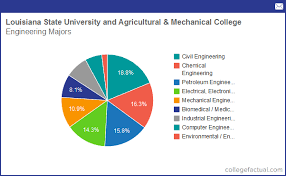 Pie Chart Of College Majors Info On Engineering At Louisiana State University And