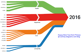 2016 Wishes Sankey Diagram Sankey Diagrams